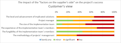 1) The impact of the factors on the supplier´s side on the project´s success - Customer´s view