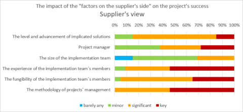 2) The impact of the factors on the supplier´s side on the project´s success - Supplier´s view