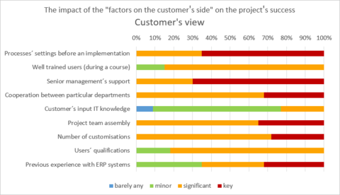 3) The impact of the factors on the customer´s side on the project´s success - Customer´s view