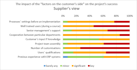 4) The impact of the factors on the customer´s side on the project´s success - Supplier´s view