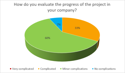 5) Progress evaluation